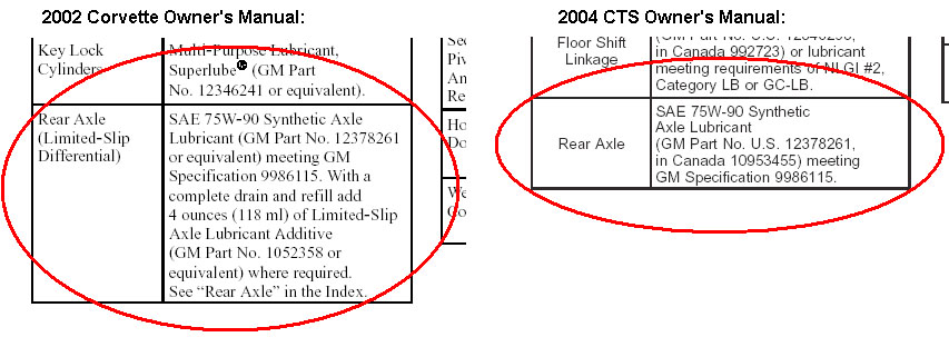 CTS-CTS-V FAQ: What do I need to change the rear diff fluid